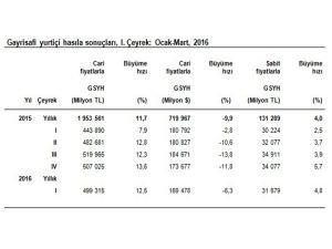 Gayrisafi Yurtiçi Hasıla cari fiyatlarla arttı