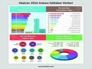 4 Bin Kisinin işe alınacağı Ankara'da, öncelikli sektör eğitim!