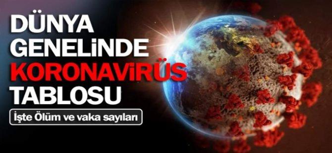 Dünya geneli Coronavirus vaka sayısı 43 milyon 300 bini geçti