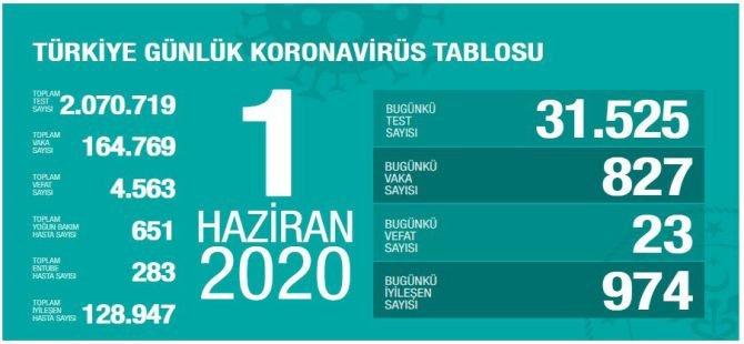 Bakan Koca: 23 hastayı daha kaybettik, 827 yeni vaka var