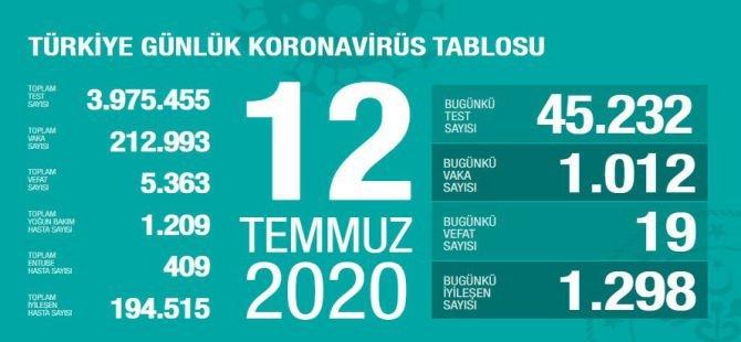 Bakan Koca: 19 hastayı daha kaybettik, Bin 012 yeni vaka var