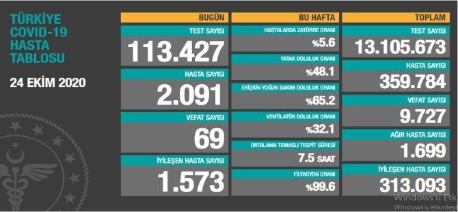 Bakan Koca: 69 hastayı daha kaybettik, 2091 yeni hasta var