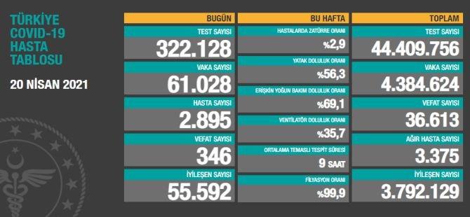 Sağlık Bakanlığı: 346 hastayı daha kaybettik, 2895 yeni hasta var