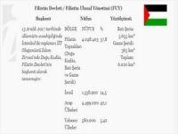 """""""Doğu Kudüs"""" Filistin'in başkenti şeklinde Dışişlerinin sitesinde yer aldı"""