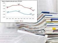 TÜİK: Gazete ve dergi sayısı azaldı