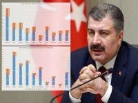Bakan Koca il il haftalık vaka sayısını açıkladı